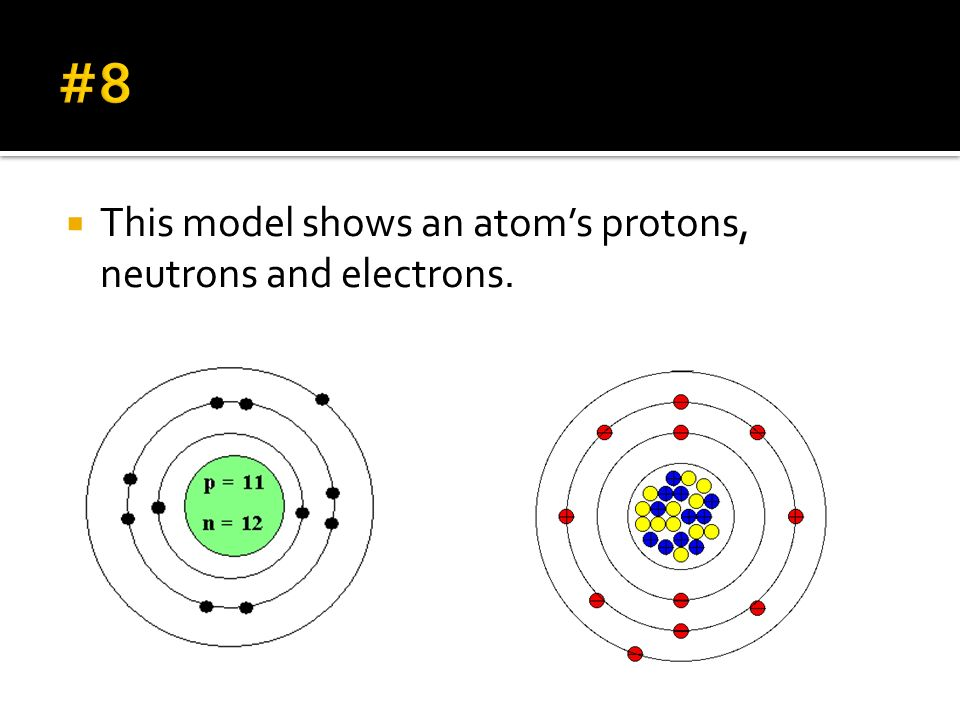 This model shows an atoms protons, neutrons and electrons.