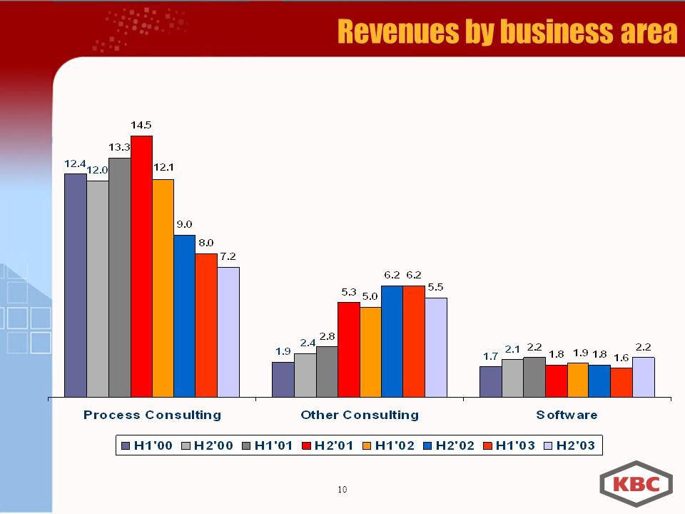 10 Revenues by business area