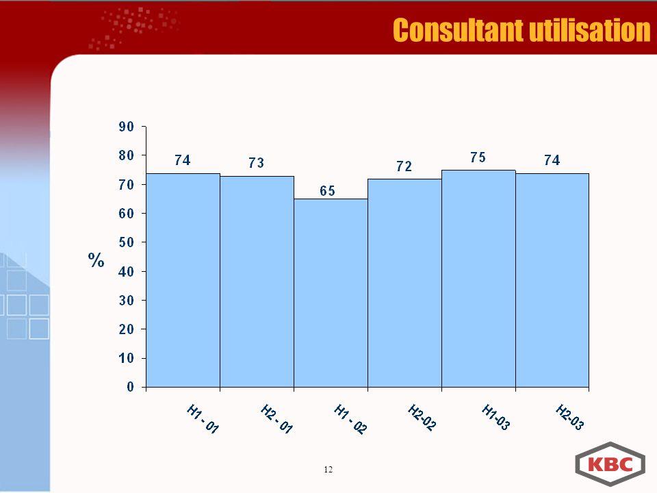 12 Consultant utilisation