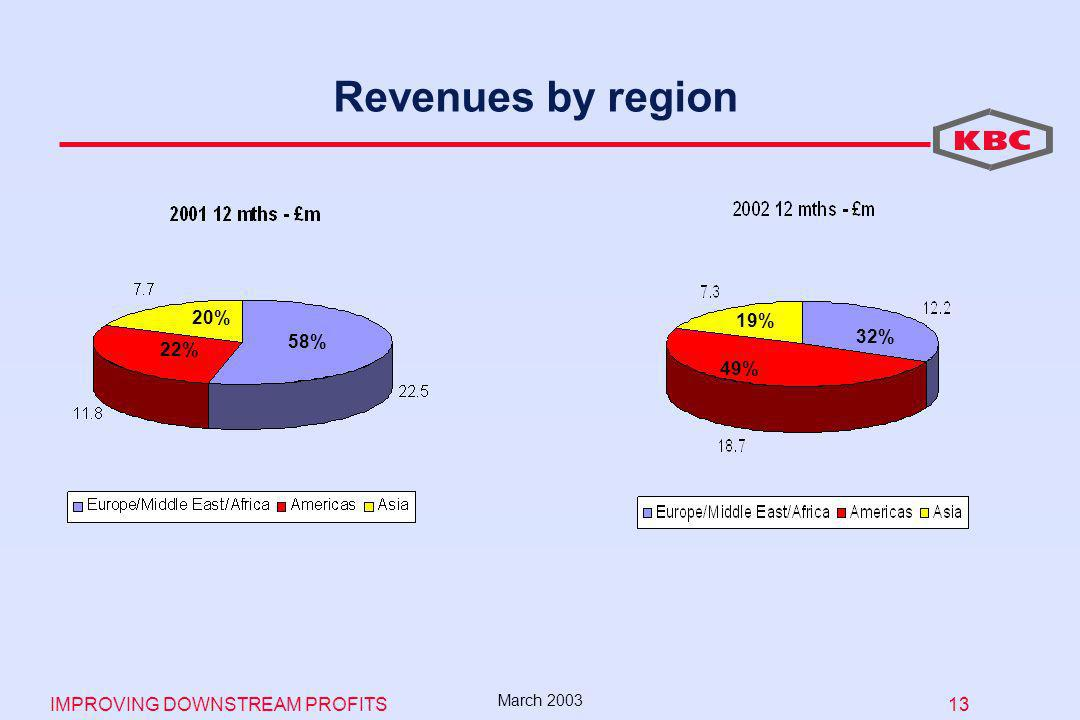 IMPROVING DOWNSTREAM PROFITS 13 March 2003 Revenues by region 58% 20% 22% 49% 19% 32%