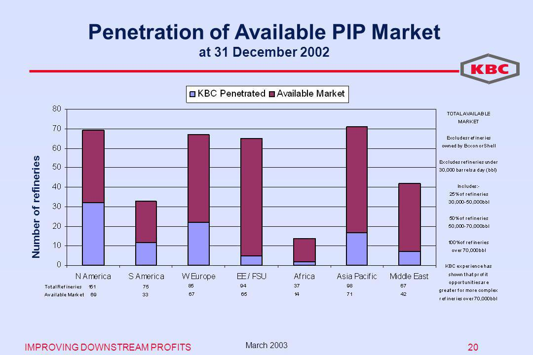 IMPROVING DOWNSTREAM PROFITS 20 March 2003 Penetration of Available PIP Market at 31 December 2002 Number of refineries