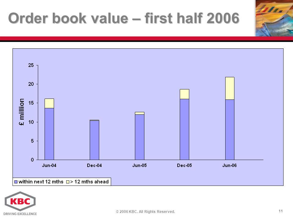 © 2006 KBC. All Rights Reserved. 11 Order book value – first half 2006