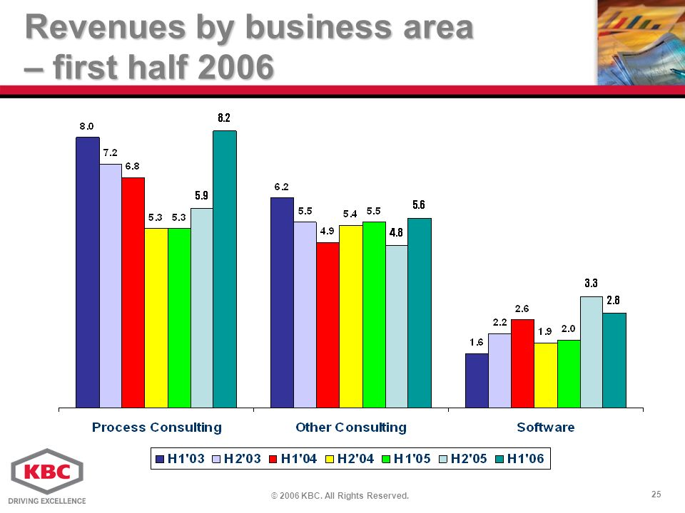 © 2006 KBC. All Rights Reserved. 25 Revenues by business area – first half 2006
