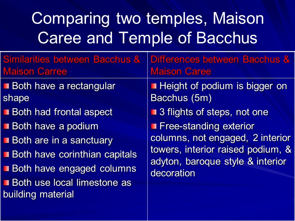 Comparing two temples, Maison Caree and Temple of Bacchus Similarities between Bacchus & Maison Carree Differences between Bacchus & Maison Caree Both