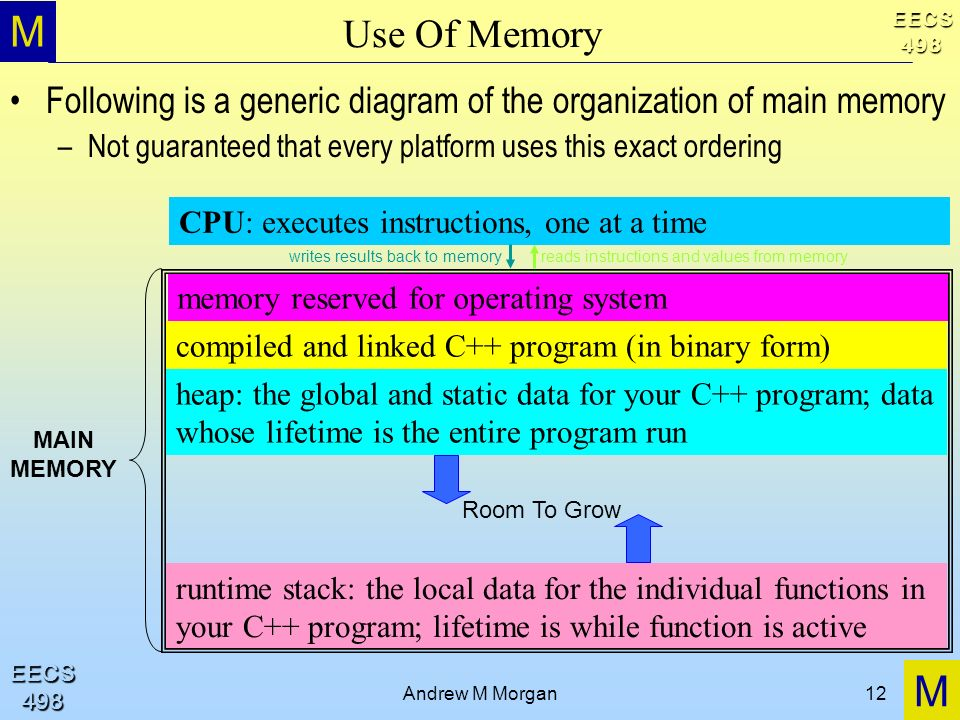 M M EECS498 EECS498 Andrew M Morgan12 Use Of Memory Following is a generic diagram of the organization of main memory –Not guaranteed that every platform uses this exact ordering CPU: executes instructions, one at a time memory reserved for operating system compiled and linked C++ program (in binary form) heap: the global and static data for your C++ program; data whose lifetime is the entire program run runtime stack: the local data for the individual functions in your C++ program; lifetime is while function is active reads instructions and values from memorywrites results back to memory Room To Grow MAIN MEMORY