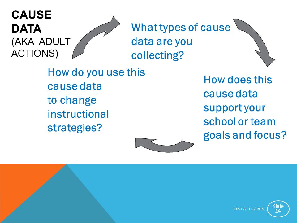 DATA TEAMS Slide 14 CAUSE DATA (AKA ADULT ACTIONS) How do you use this cause data to change instructional strategies? How does this cause data support