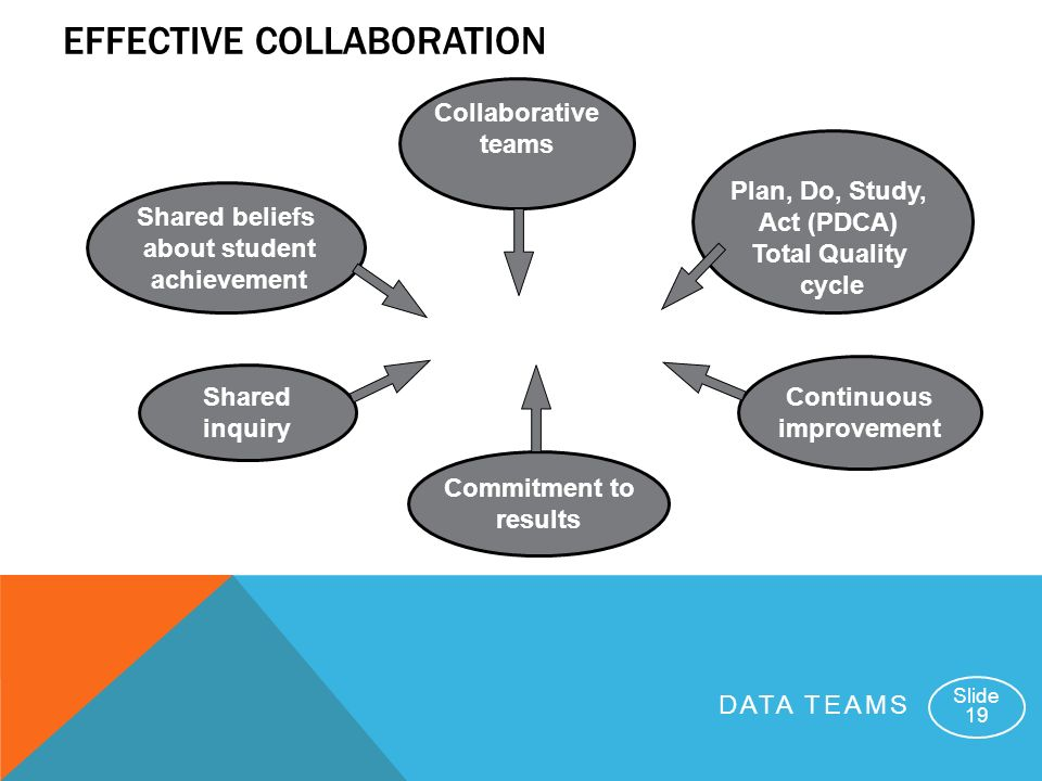 DATA TEAMS Slide 19 EFFECTIVE COLLABORATION Collaborative teams Commitment to results Shared beliefs about student achievement Continuous improvement