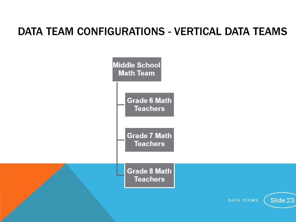 DATA TEAMS Slide 23 DATA TEAM CONFIGURATIONS - VERTICAL DATA TEAMS Middle School Math Team Grade 6 Math Teachers Grade 7 Math Teachers Grade 8 Math Te
