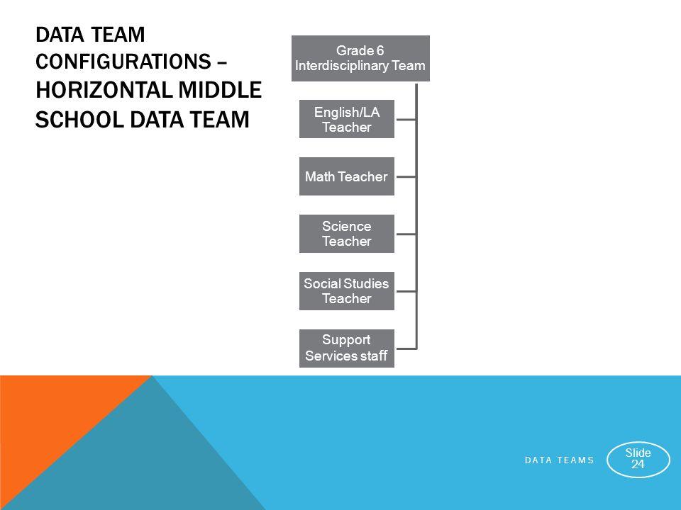 DATA TEAMS Slide 24 DATA TEAM CONFIGURATIONS – HORIZONTAL MIDDLE SCHOOL DATA TEAM Grade 6 Interdisciplinary Team English/LA Teacher Math Teacher Scien
