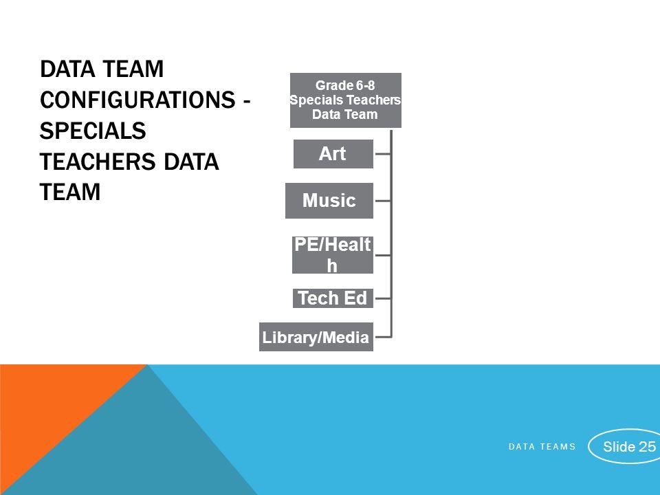 DATA TEAMS Slide 25 DATA TEAM CONFIGURATIONS - SPECIALS TEACHERS DATA TEAM Grade 6-8 Specials Teachers Data Team Art Music PE/Healt h Tech Ed Library/