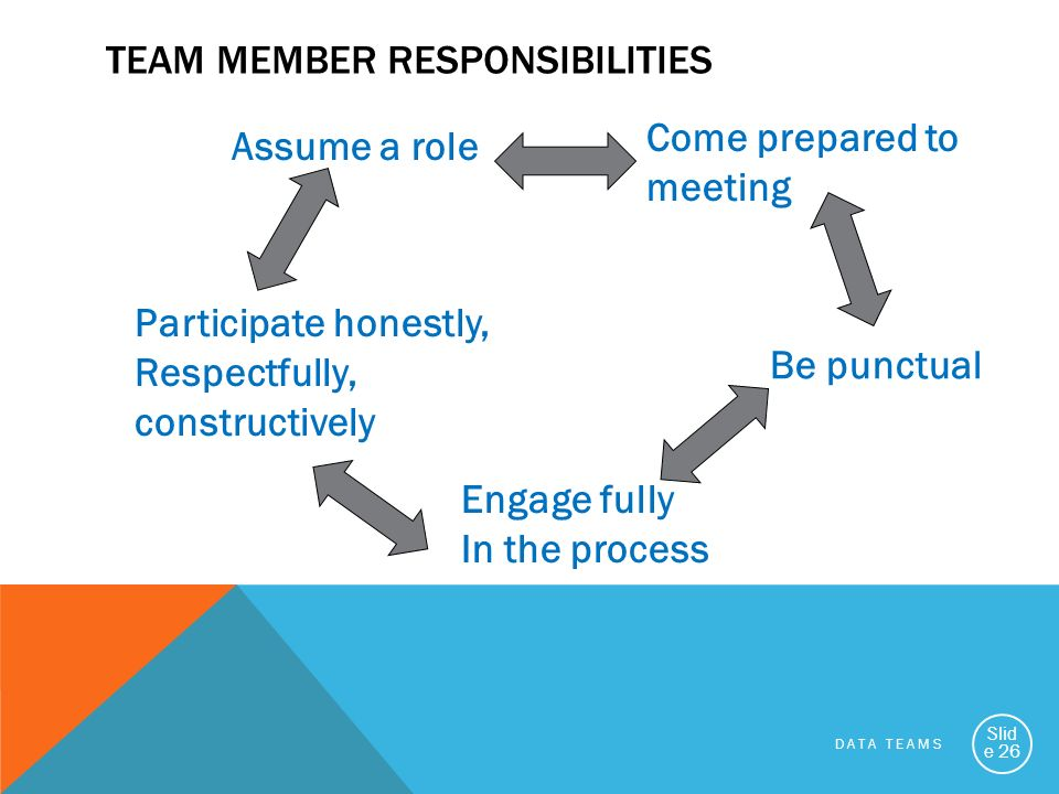 DATA TEAMS Slid e 26 TEAM MEMBER RESPONSIBILITIES Participate honestly, Respectfully, constructively Assume a role Come prepared to meeting Be punctua