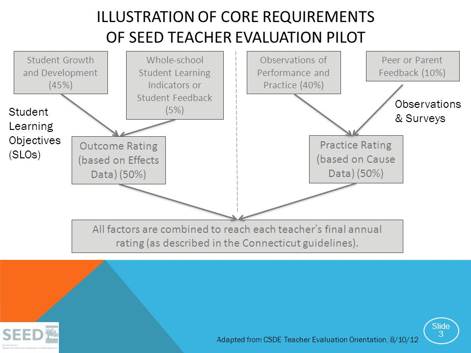 ILLUSTRATION OF CORE REQUIREMENTS OF SEED TEACHER EVALUATION PILOT Student Growth and Development (45%) Whole-school Student Learning Indicators or Student Feedback (5%) Observations of Performance and Practice (40%) Peer or Parent Feedback (10%) Practice Rating (based on Cause Data) (50%) Outcome Rating (based on Effects Data) (50%) All factors are combined to reach each teachers final annual rating (as described in the Connecticut guidelines).