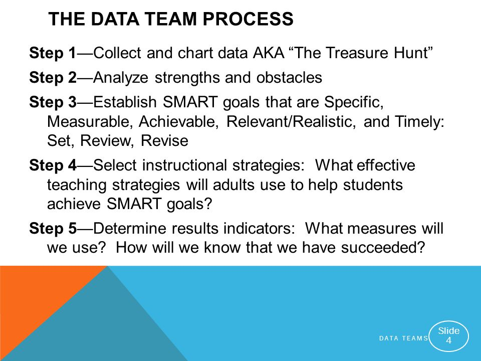 DATA TEAMS Slide 4 THE DATA TEAM PROCESS Step 1Collect and chart data AKA The Treasure Hunt Step 2Analyze strengths and obstacles Step 3Establish SMART goals that are Specific, Measurable, Achievable, Relevant/Realistic, and Timely: Set, Review, Revise Step 4Select instructional strategies: What effective teaching strategies will adults use to help students achieve SMART goals.