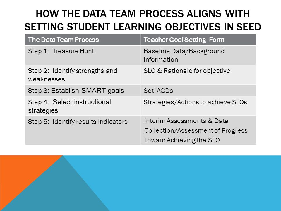 HOW THE DATA TEAM PROCESS ALIGNS WITH SETTING STUDENT LEARNING OBJECTIVES IN SEED The Data Team ProcessTeacher Goal Setting Form Step 1: Treasure HuntBaseline Data/Background Information Step 2: Identify strengths and weaknesses SLO & Rationale for objective Step 3: Establish SMART goals Set IAGDs Step 4: Select instructional strategies Strategies/Actions to achieve SLOs Step 5: Identify results indicators Interim Assessments & Data Collection/Assessment of Progress Toward Achieving the SLO