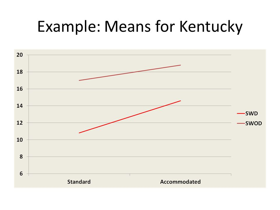 Example: Means for Kentucky