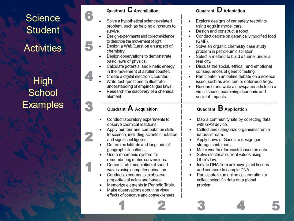 Science Student Activities High School Examples