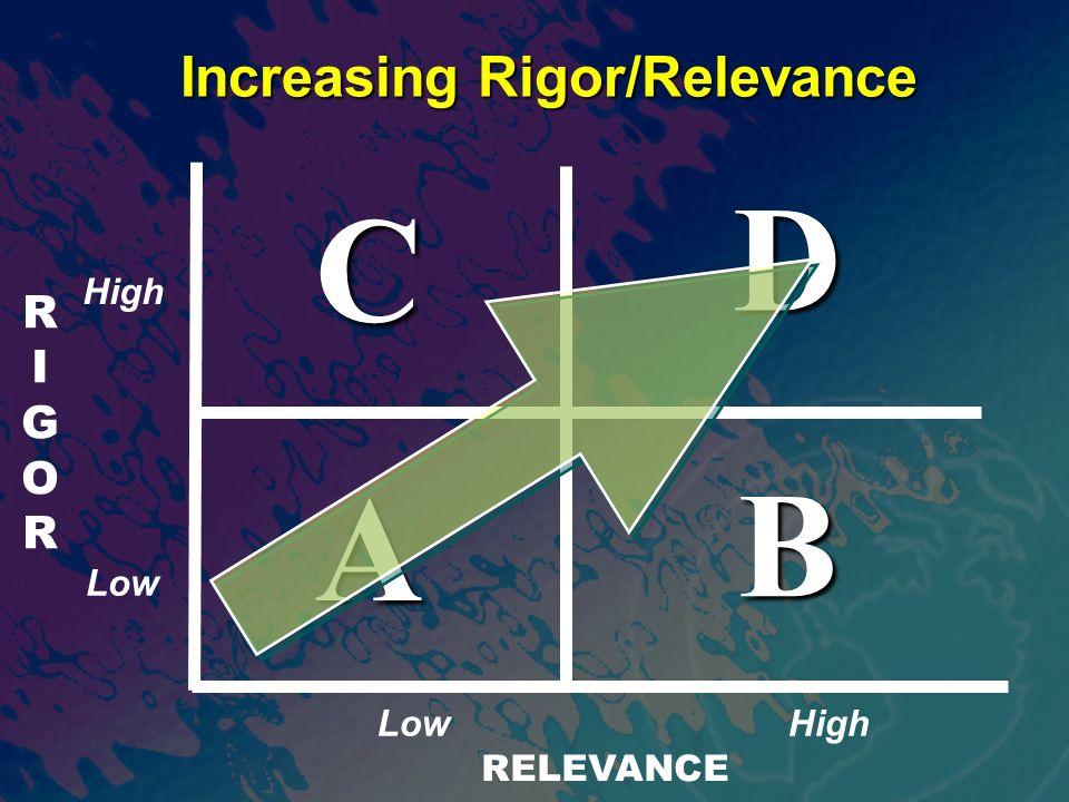 RIGORRIGOR RELEVANCE A B D C Increasing Rigor/Relevance High Low