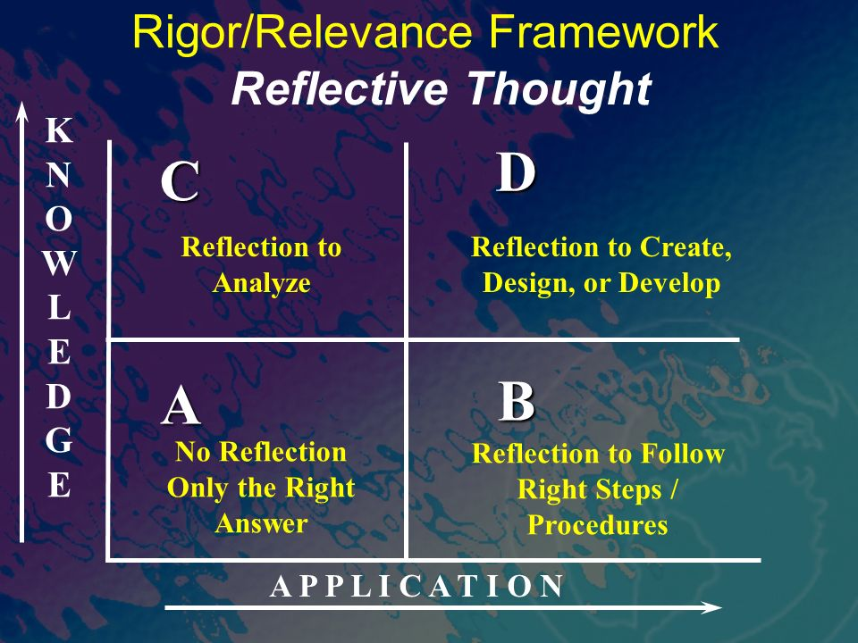 KNOWLEDGEKNOWLEDGE A P P L I C A T I O N A B D C Rigor/Relevance Framework No Reflection Only the Right Answer Reflective Thought Reflection to Analyze Reflection to Create, Design, or Develop Reflection to Follow Right Steps / Procedures