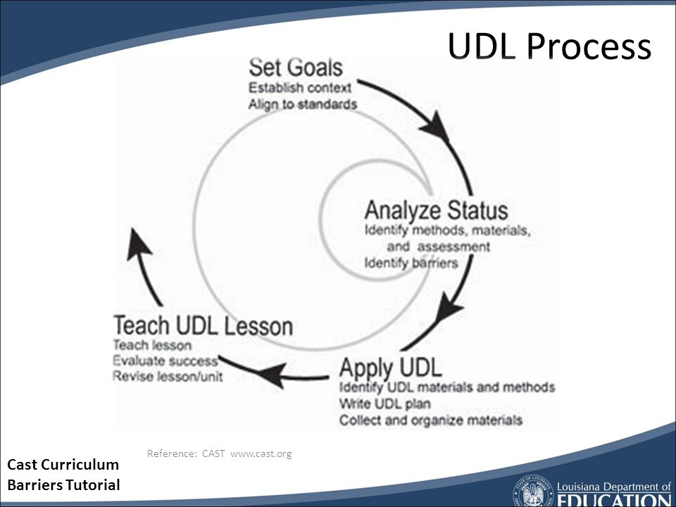 Multiple means of Representation Control Motivation Apply to entire curriculum Goals Methods Materials How do we apply UDL to curriculum? http://lesso