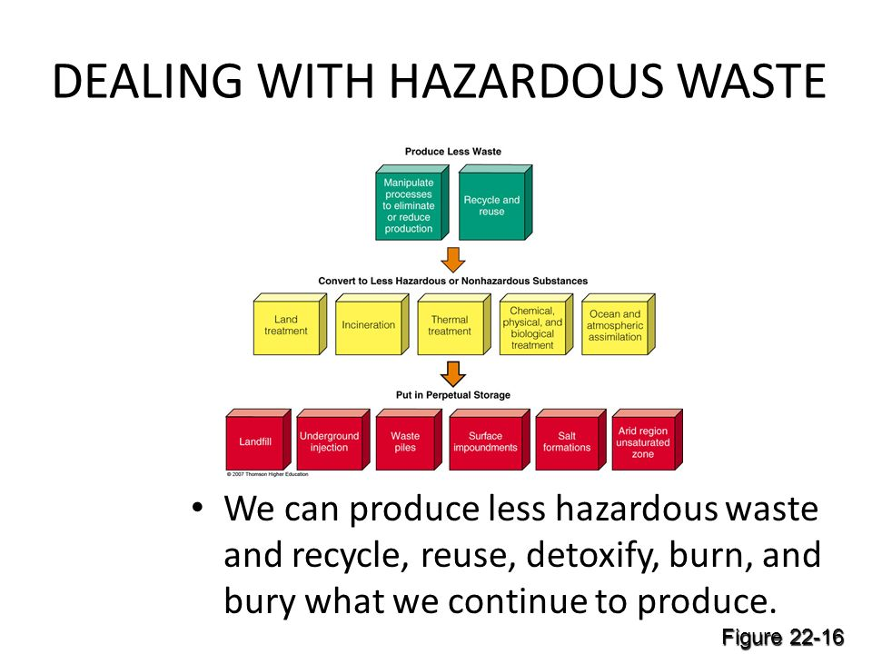 DEALING WITH HAZARDOUS WASTE We can produce less hazardous waste and recycle, reuse, detoxify, burn, and bury what we continue to produce. Figure 22-1