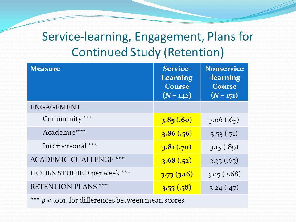 Service-learning, Engagement, Plans for Continued Study (Retention) MeasureService- Learning Course (N = 142) Nonservice -learning Course (N = 171) ENGAGEMENT Community *** 3.85 (.60)3.06 (.65) Academic *** 3.86 (.56)3.53 (.71) Interpersonal *** 3.81 (.70)3.15 (.89) ACADEMIC CHALLENGE *** 3.68 (.52)3.33 (.63) HOURS STUDIED per week *** 3.73 (3.16)3.05 (2.68) RETENTION PLANS *** 3.55 (.58)3.24 (.47) *** p <.001, for differences between mean scores