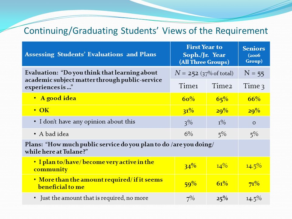 Continuing/Graduating Students Views of the Requirement Assessing Students Evaluations and Plans First Year to Soph./Jr.
