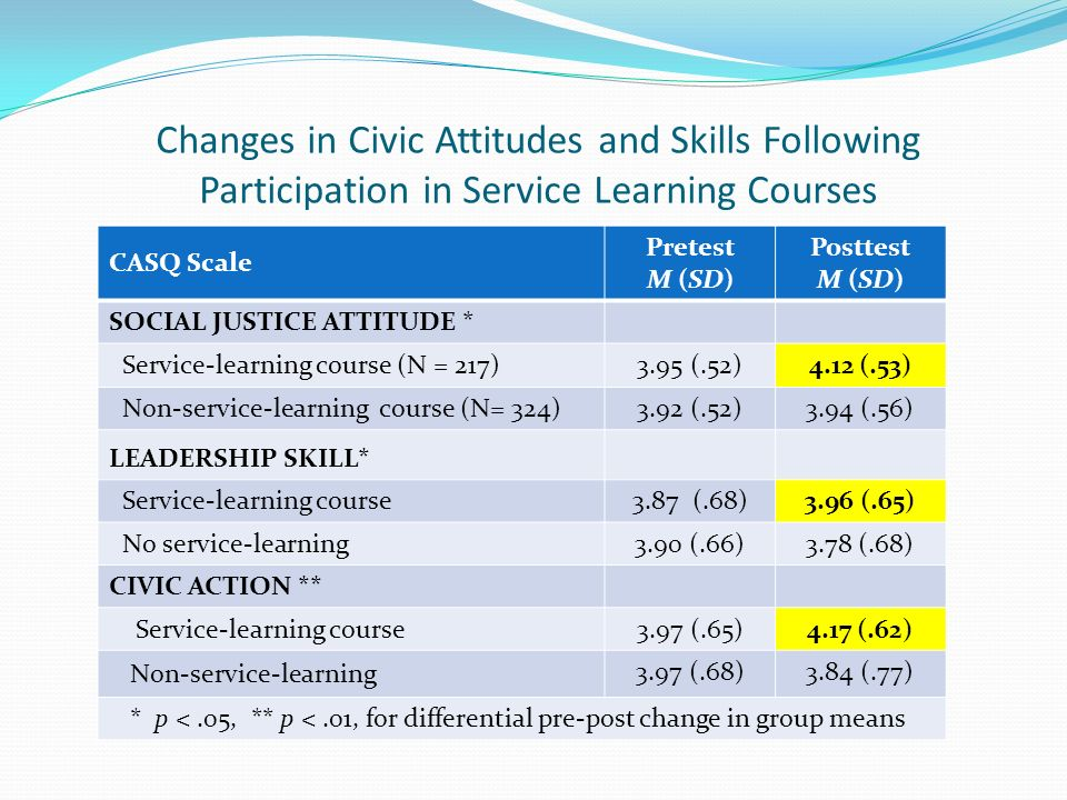 Changes in Civic Attitudes and Skills Following Participation in Service Learning Courses CASQ Scale Pretest M (SD) Posttest M (SD) SOCIAL JUSTICE ATTITUDE * Service-learning course (N = 217) 3.95 (.52)4.12 (.53) Non-service-learning course (N= 324) 3.92 (.52)3.94 (.56) LEADERSHIP SKILL* Service-learning course 3.87 (.68)3.96 (.65) No service-learning 3.90 (.66)3.78 (.68) CIVIC ACTION ** Service-learning course 3.97 (.65)4.17 (.62) Non-service-learning 3.97 (.68)3.84 (.77) * p <.05, ** p <.01, for differential pre-post change in group means