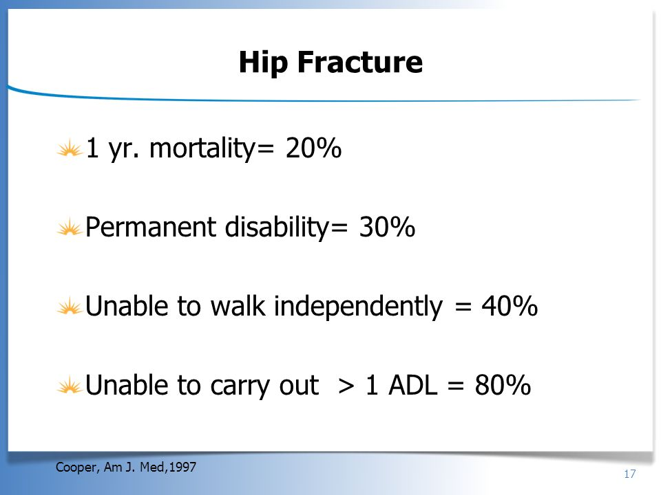 17 Hip Fracture 1 yr. mortality= 20% Permanent disability= 30% Unable to walk independently = 40% Unable to carry out > 1 ADL = 80% Cooper, Am J. Med,