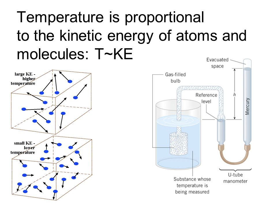 Temperature is proportional to the kinetic energy of atoms and molecules: T~KE