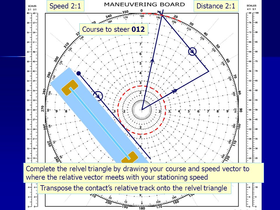 Distance 2:1Speed 2:1 Transpose the contacts relative track onto the relvel triangle Complete the relvel triangle by drawing your course and speed vector to where the relative vector meets with your stationing speed Course to steer 012