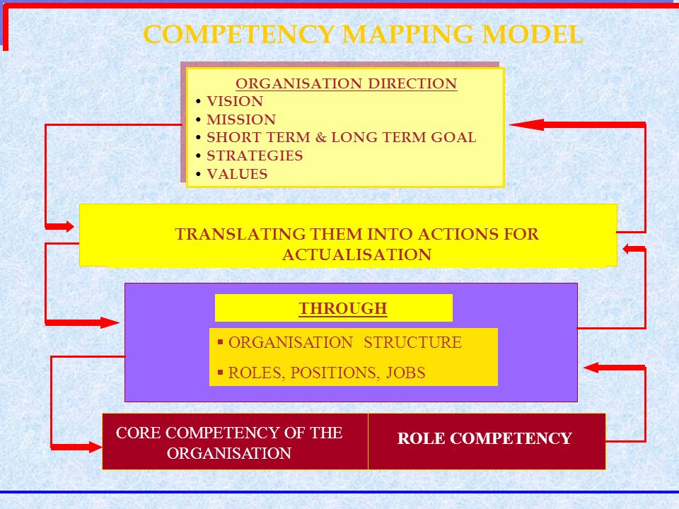 COMPETENCY MAPPING MODEL ORGANISATION DIRECTION VISION MISSION SHORT TERM & LONG TERM GOAL STRATEGIES VALUES ORGANISATION DIRECTION VISION MISSION SHO