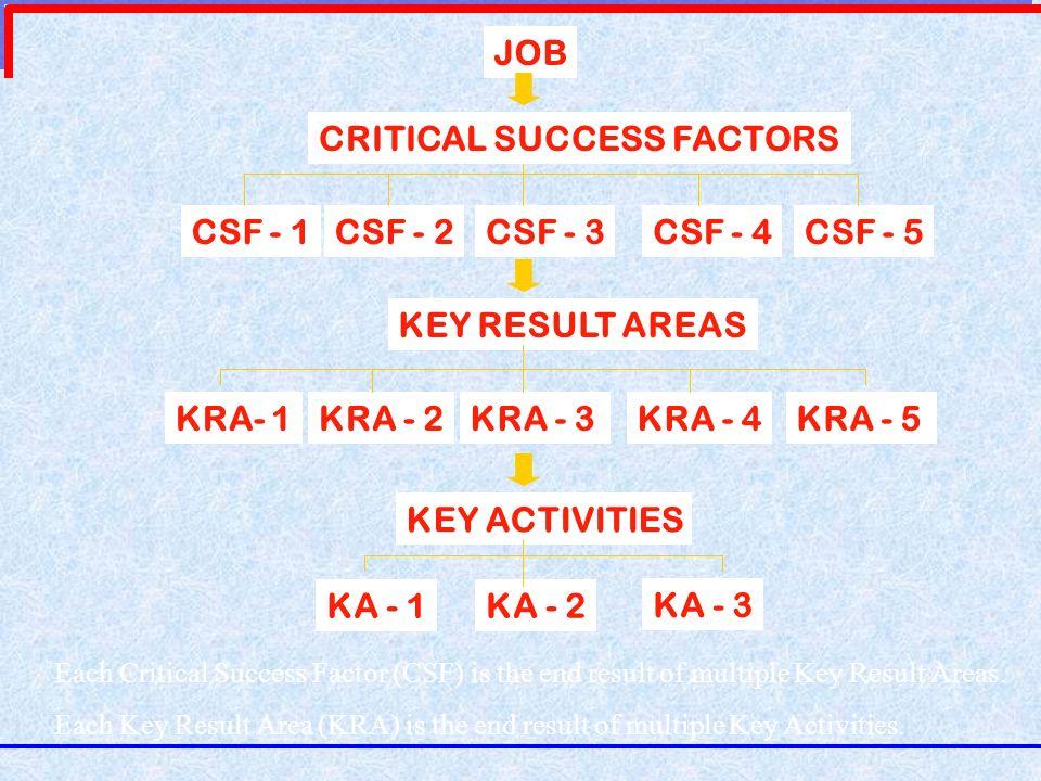 CSF - 1CSF - 2CSF - 3CSF - 4CSF - 5 KEY RESULT AREAS KRA- 1KRA - 2KRA - 3KRA - 4KRA - 5 KEY ACTIVITIES KA - 1KA - 2 KA - 3 JOB CRITICAL SUCCESS FACTOR