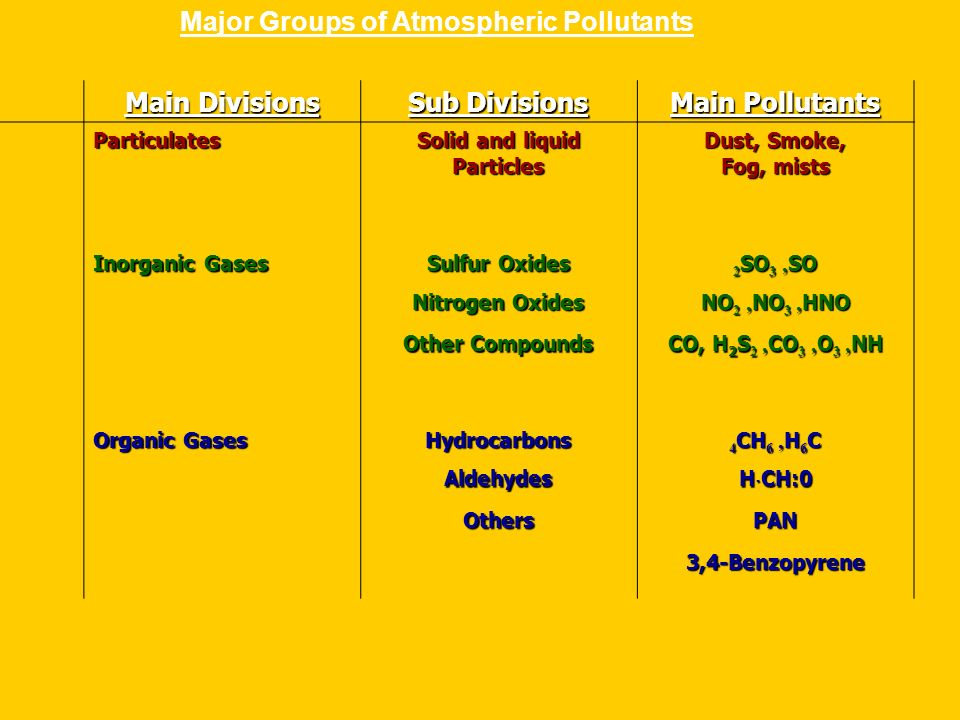 Major Groups of Atmospheric Pollutants Main Pollutants Sub Divisions Main Divisions Dust, Smoke, Fog, mists Solid and liquid Particles Particulates 2