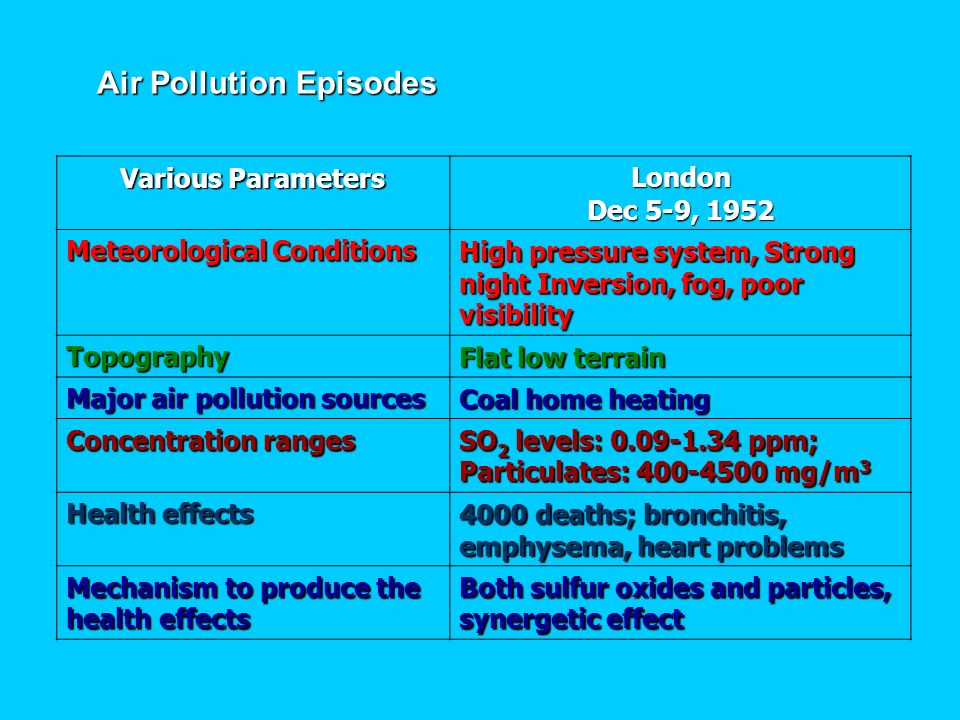 Air Pollution Episodes London Dec 5-9, 1952 Various Parameters High pressure system, Strong night Inversion, fog, poor visibility Meteorological Condi