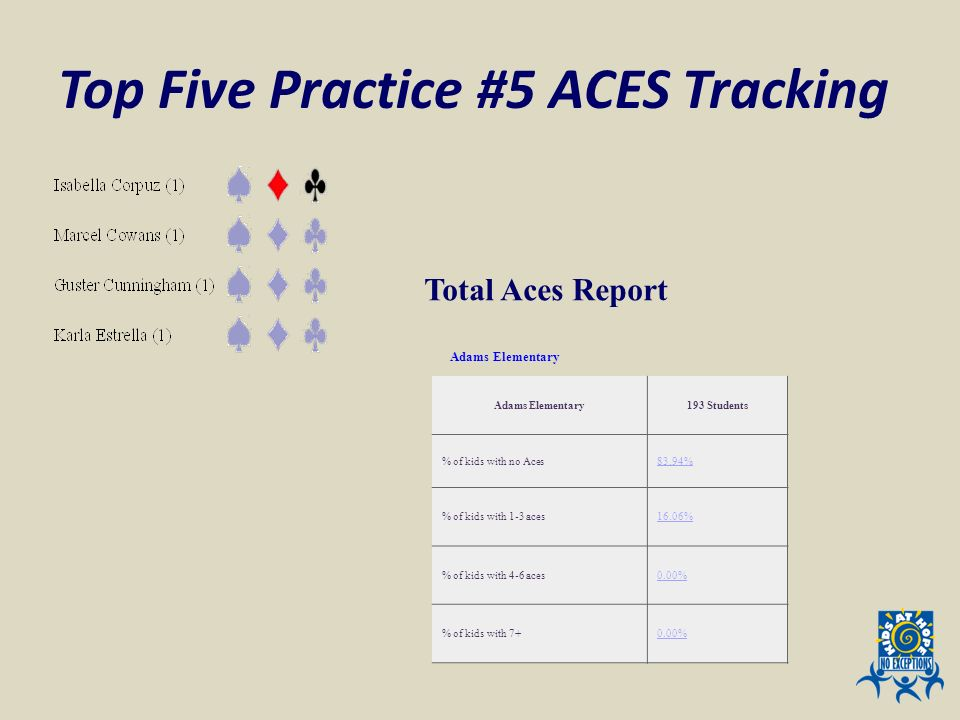 Top Five Practice #5 ACES Tracking Total Aces Report Adams Elementary 193 Students % of kids with no Aces83.94% % of kids with 1-3 aces16.06% % of kid