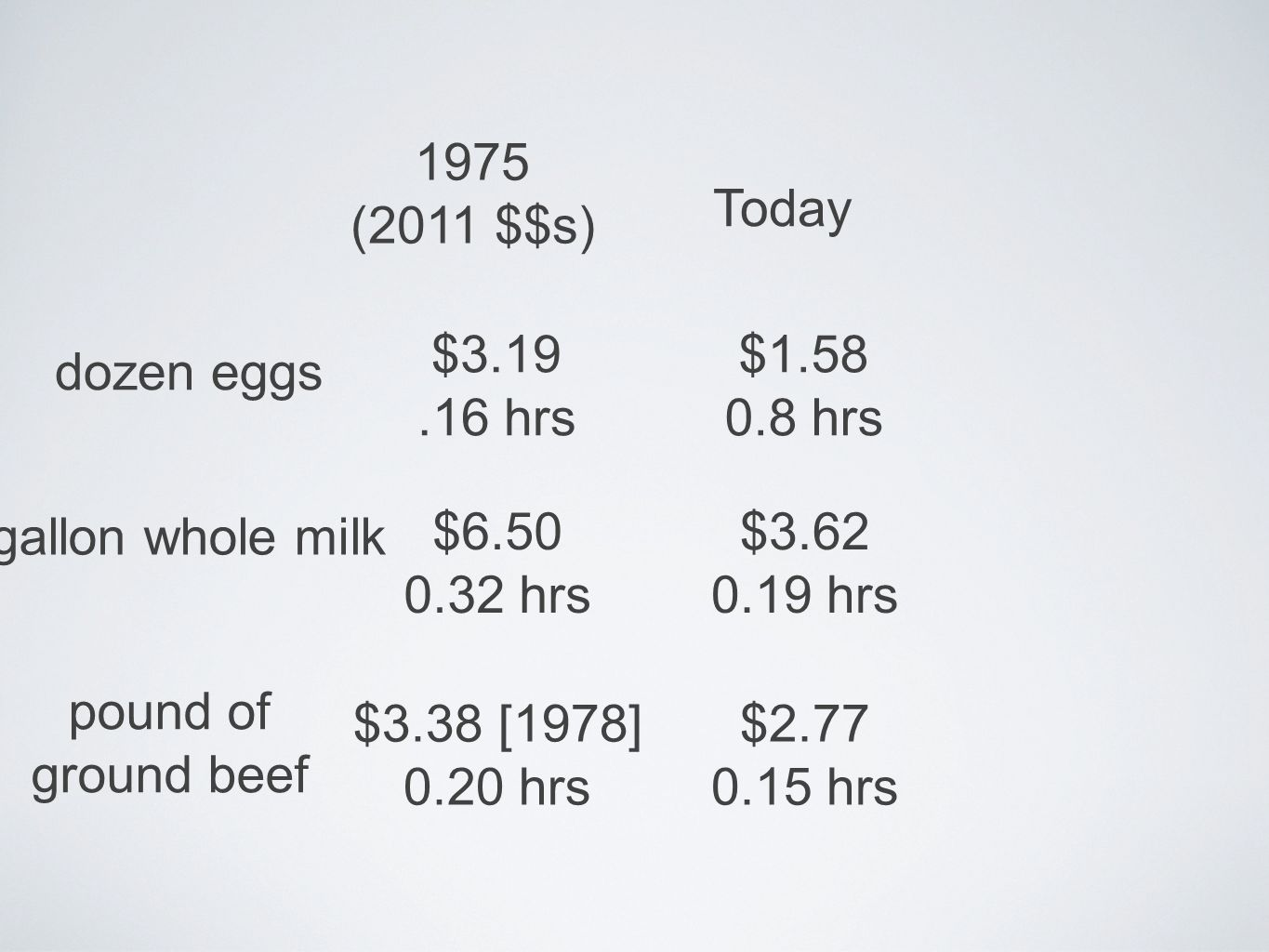 1975 (2011 $$s) Today dozen eggs $3.19.16 hrs $1.58 0.8 hrs $6.50 0.32 hrs gallon whole milk $3.62 0.19 hrs pound of ground beef $3.38 [1978] 0.20 hrs