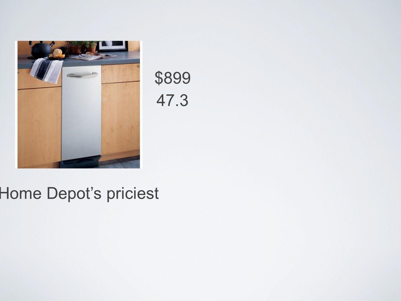 $899 Home Depots priciest 47.3