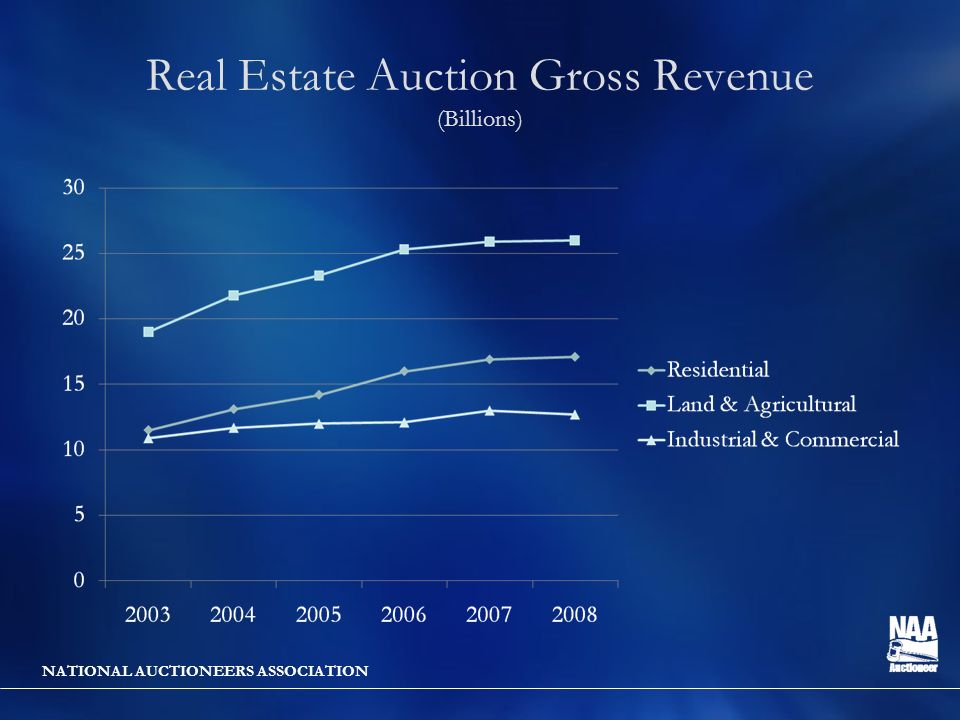 NATIONAL AUCTIONEERS ASSOCIATION Real Estate Auction Gross Revenue (Billions)