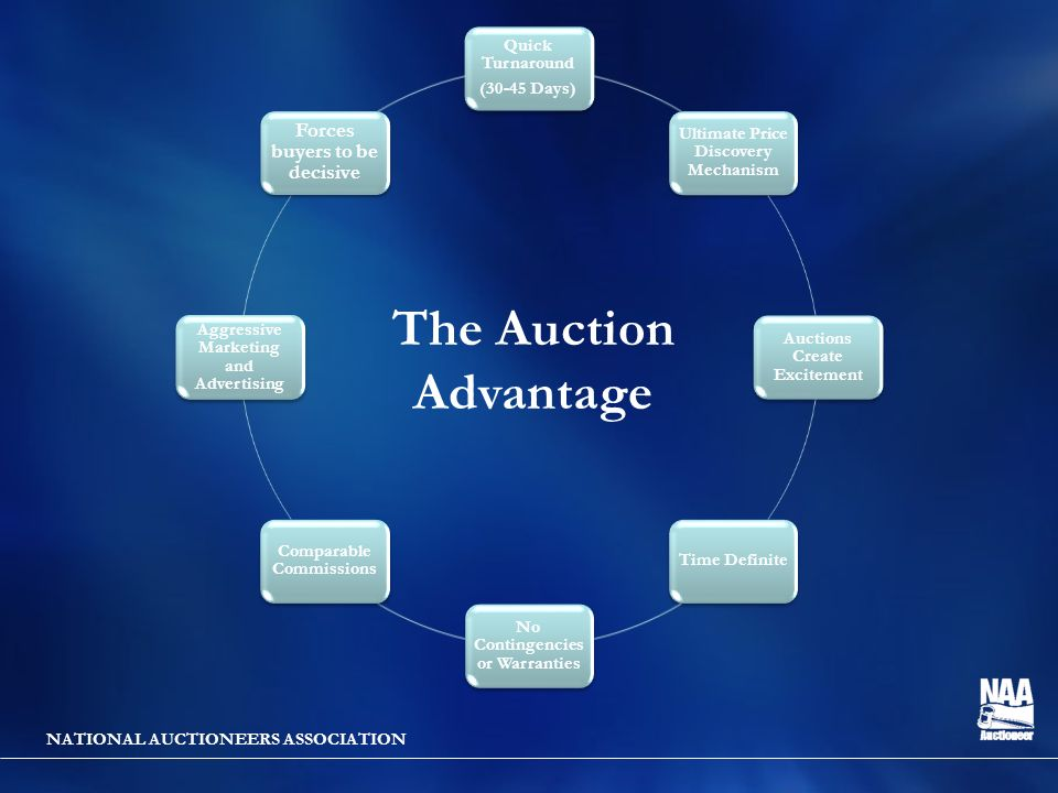 NATIONAL AUCTIONEERS ASSOCIATION Quick Turnaround (30-45 Days) Ultimate Price Discovery Mechanism Auctions Create Excitement Time Definite No Contingencies or Warranties Comparable Commissions Aggressive Marketing and Advertising Forces buyers to be decisive The Auction Advantage