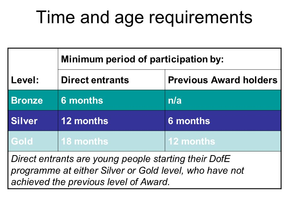 Time and age requirements Minimum period of participation by: Level:Direct entrantsPrevious Award holders Bronze6 monthsn/a Silver12 months6 months Gold18 months12 months Direct entrants are young people starting their DofE programme at either Silver or Gold level, who have not achieved the previous level of Award.