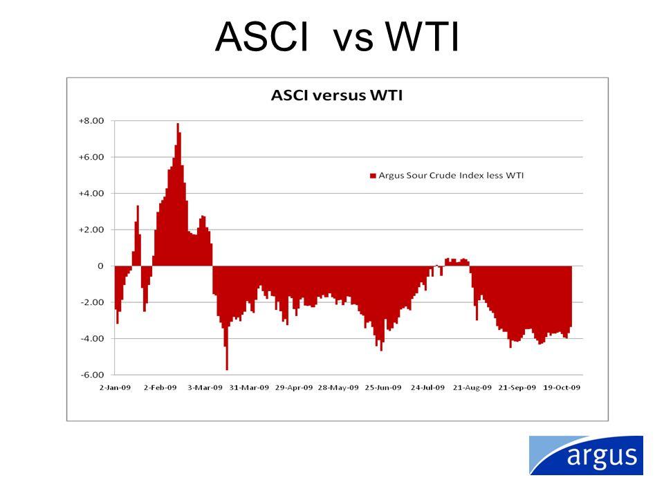 ASCI vs WTI