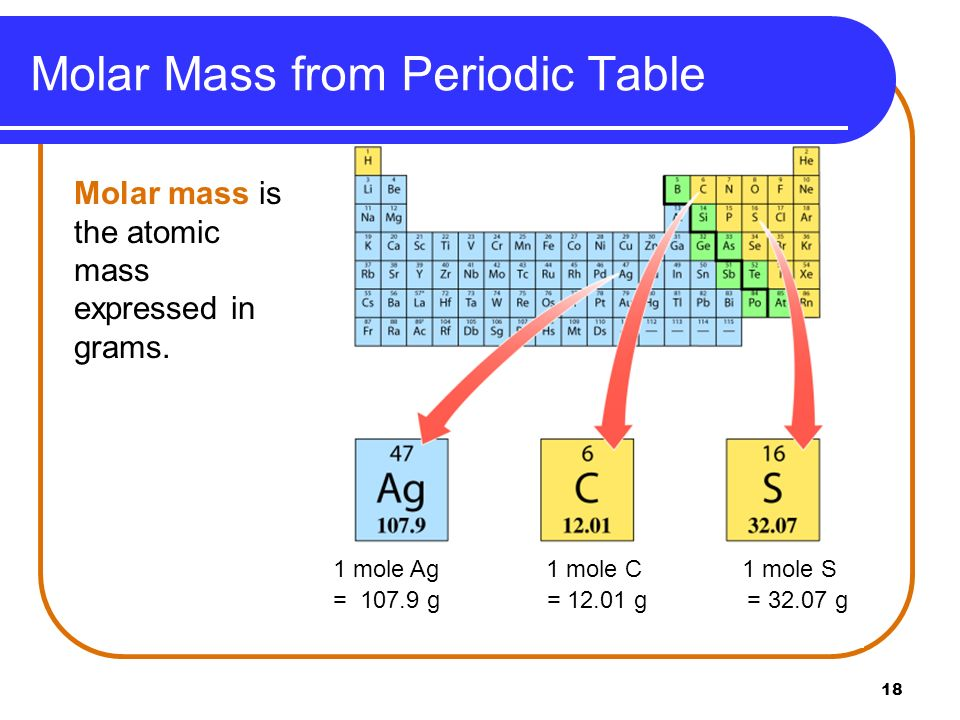 18 Molar Mass from Periodic Table Molar mass is the atomic mass expressed in grams. 1 mole Ag 1 mole C 1 mole S = 107.9 g = 12.01 g = 32.07 g