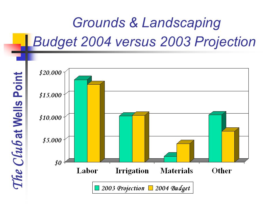 The Club at Wells Point Grounds & Landscaping Budget 2004 versus 2003 Projection