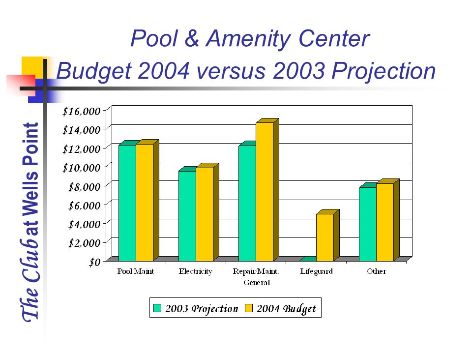 The Club at Wells Point Pool & Amenity Center Budget 2004 versus 2003 Projection