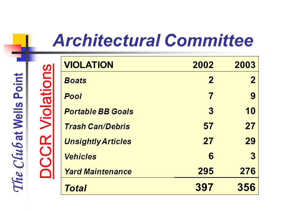 The Club at Wells Point VIOLATION20022003 Boats 22 Pool 79 Portable BB Goals 310 Trash Can/Debris 5727 Unsightly Articles 2729 Vehicles 63 Yard Mainte