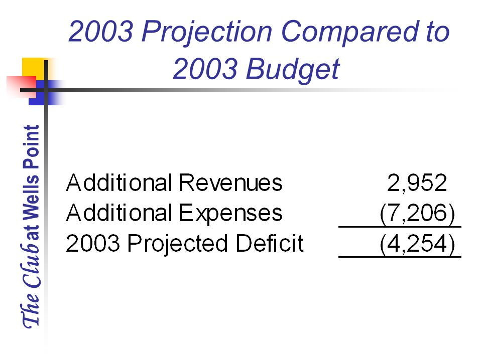 The Club at Wells Point 2003 Projection Compared to 2003 Budget
