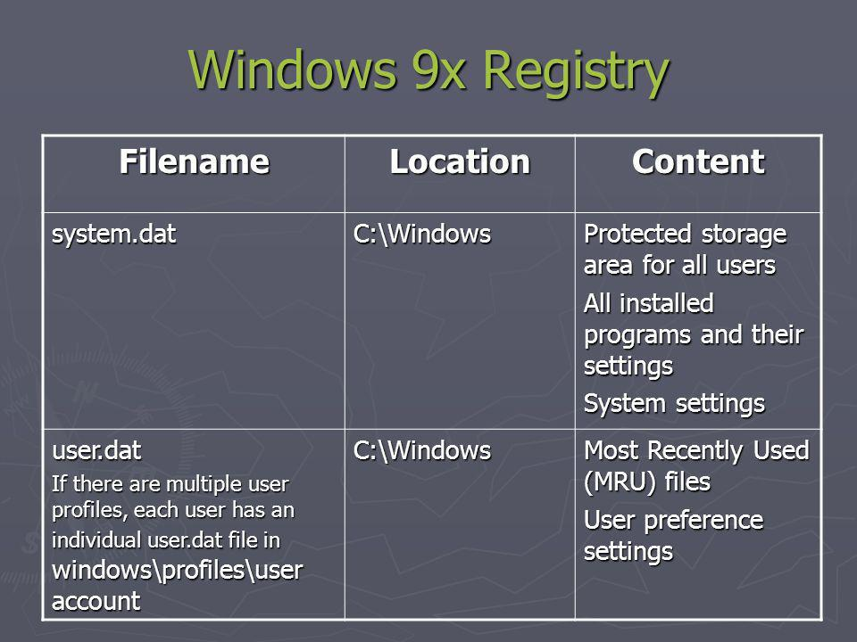 Windows 9x Registry FilenameLocationContent system.datC:\Windows Protected storage area for all users All installed programs and their settings System settings user.dat If there are multiple user profiles, each user has an individual user.dat file in windows\profiles\user account C:\Windows Most Recently Used (MRU) files User preference settings