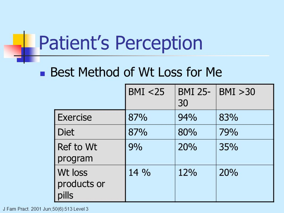 Patients Perception Best Method of Wt Loss for Me BMI <25BMI 25- 30 BMI >30 Exercise87%94%83% Diet87%80%79% Ref to Wt program 9%20%35% Wt loss products or pills 14 %12%20% J Fam Pract.
