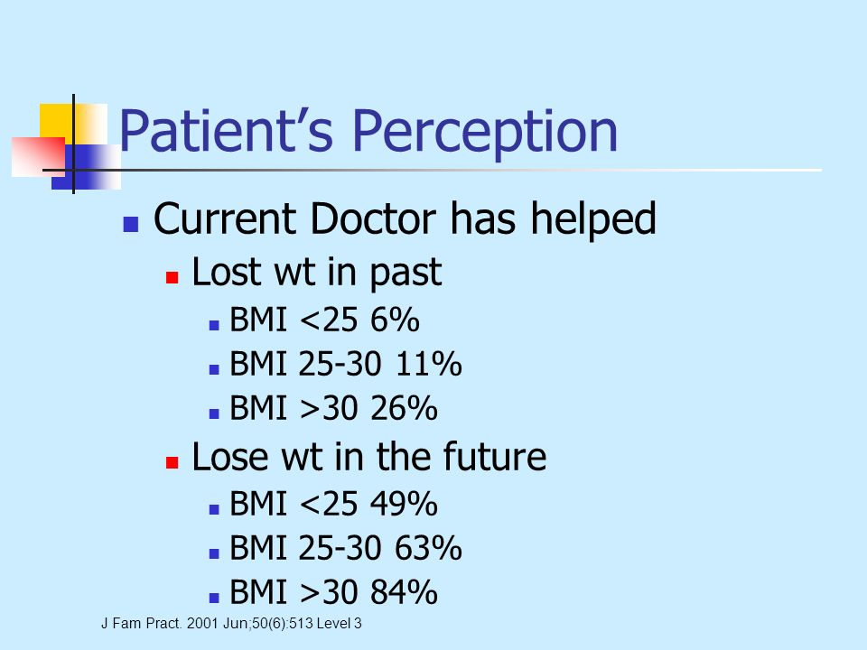 Patients Perception Current Doctor has helped Lost wt in past BMI <25 6% BMI 25-30 11% BMI >30 26% Lose wt in the future BMI <25 49% BMI 25-30 63% BMI >30 84% J Fam Pract.