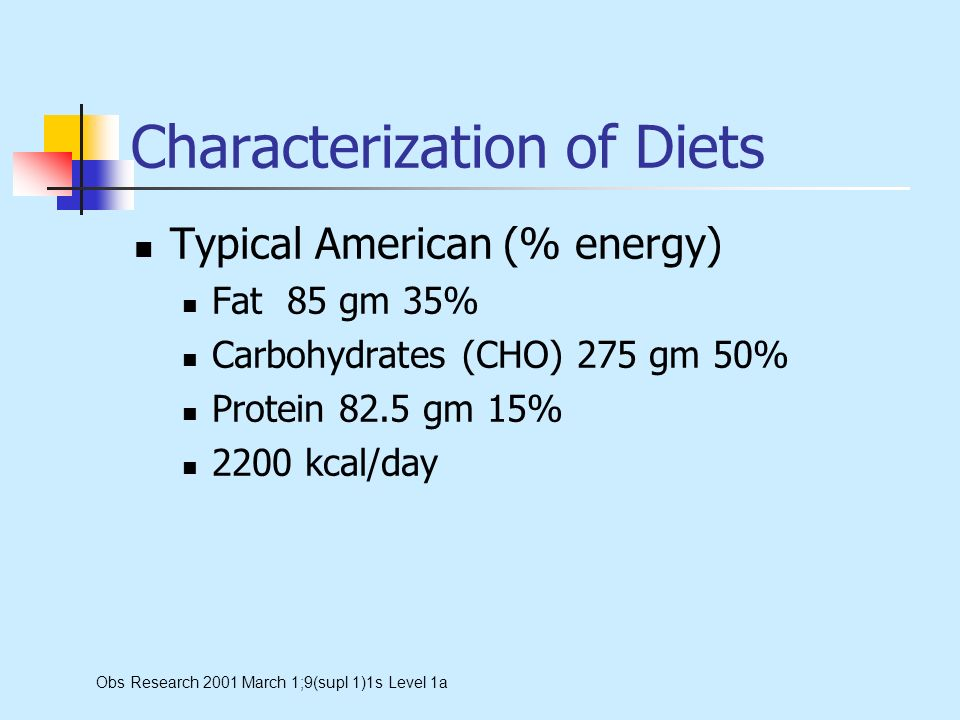 Characterization of Diets Typical American (% energy) Fat 85 gm 35% Carbohydrates (CHO) 275 gm 50% Protein 82.5 gm 15% 2200 kcal/day Obs Research 2001 March 1;9(supl 1)1s Level 1a